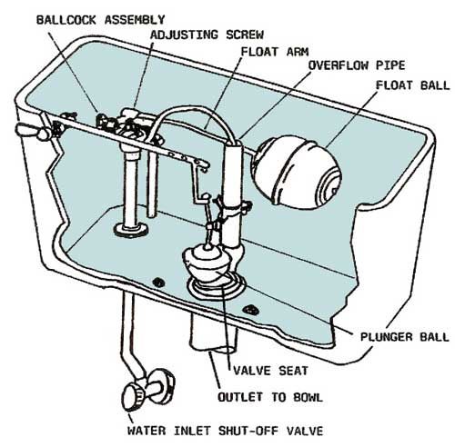 How To Stop Your Toilet Tank From Leaking Singapore Plumber